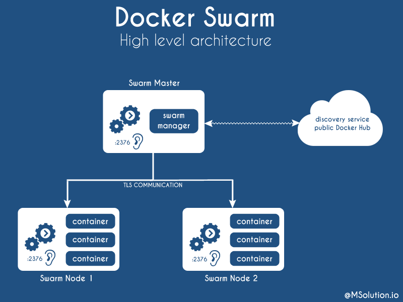 how docker swarm works