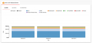 To manage your monthly AWS bill, simply log into the Trackit console to view a cost breakdown!
