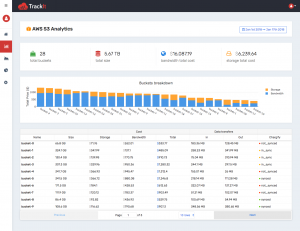 With Trackit V2 you have access to AWS S3 Analytics Tool