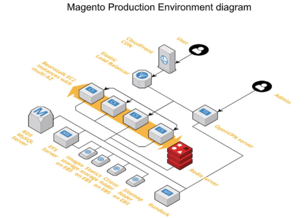 Magento Production