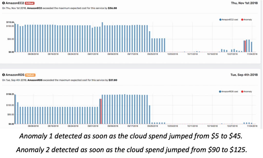 AWS Anomaly Detection graph #3