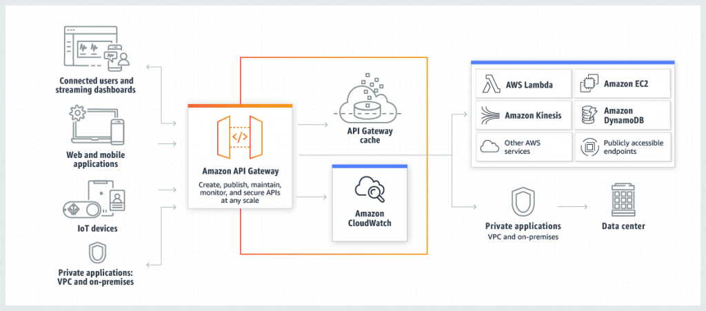 How Amazon API gateway works