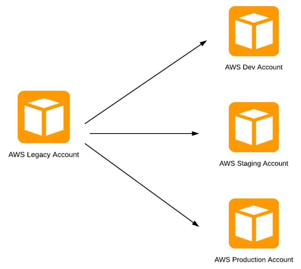Cargomatic split their original AWS legacy account into three separate accounts