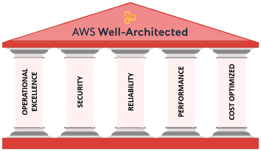 AWS Well-Architected Framework has 5 pillars: Operational Excellence, Security, Reliability, Performance, and Cost Optimized